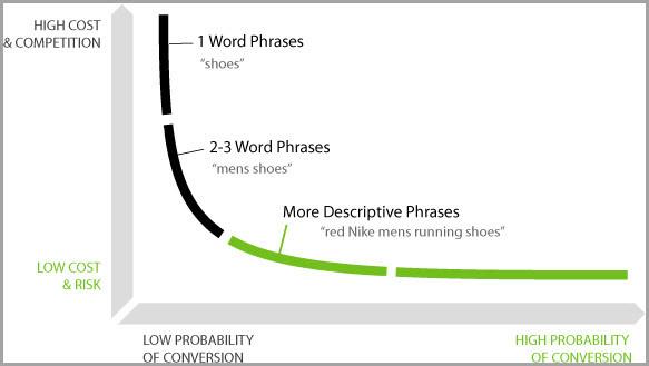 搜索已步入语音时代,SEO 策略需要做出改变了